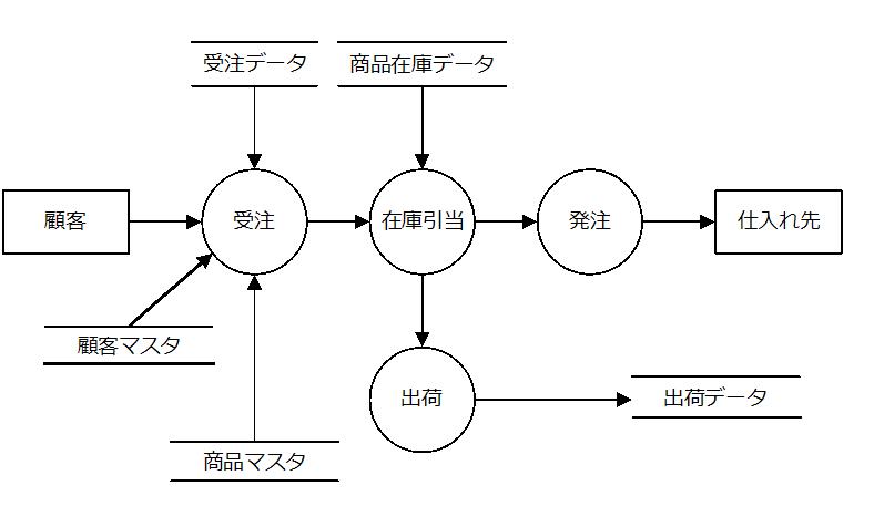 new contoh data flow diagram level 2